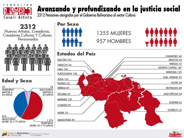 Más de 2.300 cultores populares venezolanos fueron incluidos en el sistema de pensiones sociales © Ministerio del Poder Popular para la Cultura