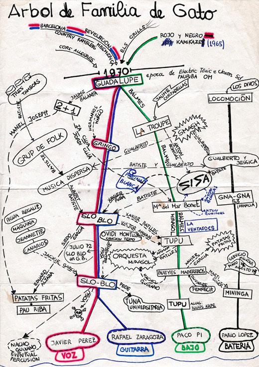 Personal y original Árbol de família de la escena underground de Barcelona de los primeros 70 dibujado por Xavier Patricio Pérez. © Imagen cedida por la familia de Gato Pérez
