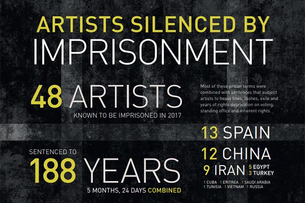 España lidera el ranking mundial de encarcelamiento de músicos.